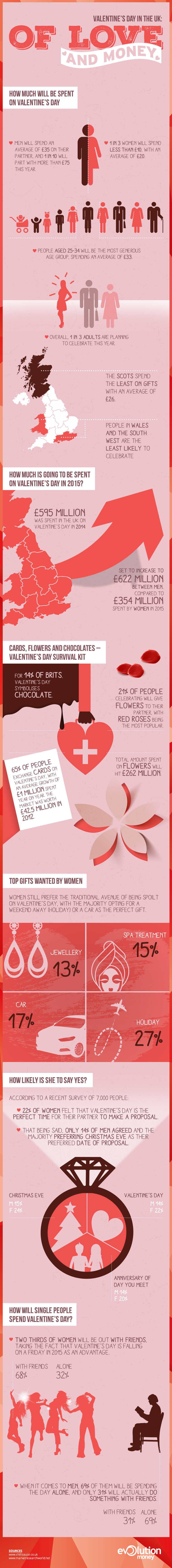 Infographic - Valentine's Day Survival Kit